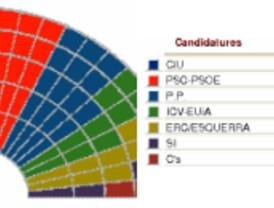 CiU gobernará la Cataluña del cambio tras doblar de largo los escaños del PSC
