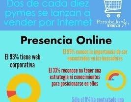 Portobello Innova: Dos de cada diez pymes se lanzan a vender por Internet