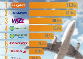 Las aerolíneas más baratas para volar desde España