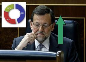 Un país dividido para valorar el Debate de la Nación: Rajoy estupendo... o el desastre total