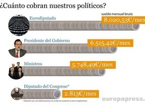 Los eurodiputados ganan mucho... más que Rahoy, por ejemplo