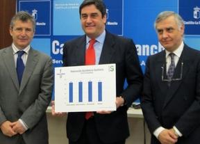 Una nueva encuesta del SESCAM otorga un 'notable alto' a la sanidad castellano-manchega