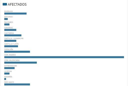 El número de afectados en España por el coronavirus asciende a 193