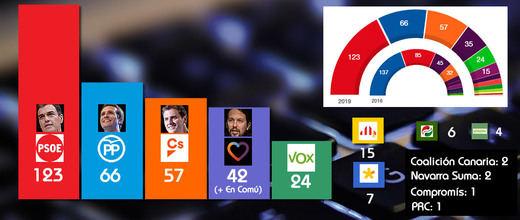 28-A: el PSOE arrasa, Cataluña será decisiva y la ultraderecha irrumpe con menos fuerza de la esperada