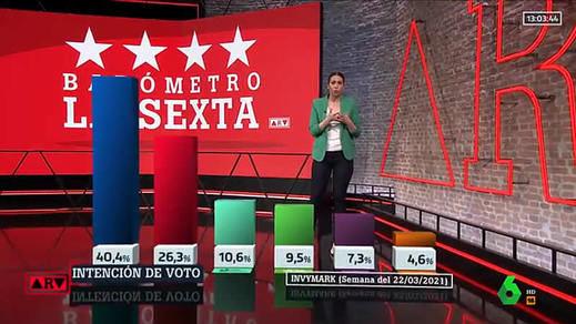 Encuestas de Madrid: Ayuso gana en apoyos pero sigue necesitando a Vox para gobernar