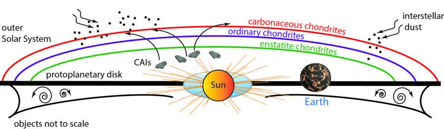 La Tierra y otros objetos planetarios formados en los primeros tiempos del Sistema Solar comparten orígenes químicos similares, un hallazgo que rompe creencias sobre el origen de la Tierra.