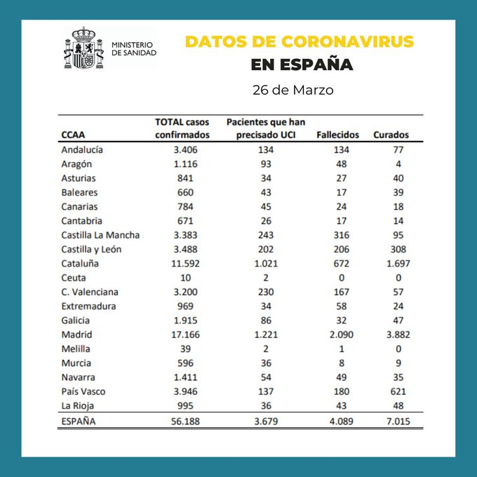 Murieron 769 personas en un día y ya son 4.858 fallecidos — España
